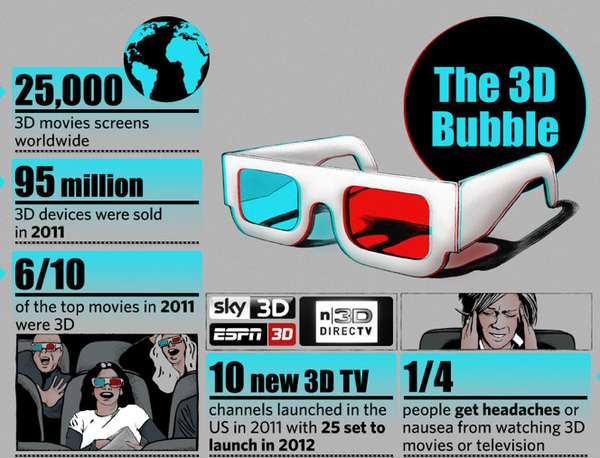 The 3D Bubble