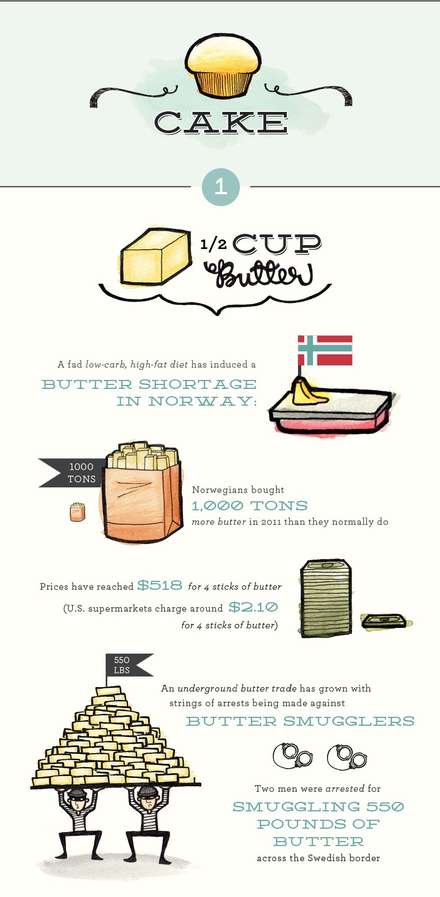 Baking Ingredients Statistics