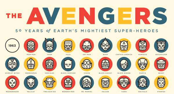 Superhero Evolutionary Charts