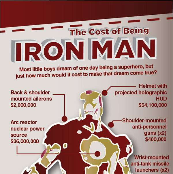 The Cost of Being Iron Man Infographic