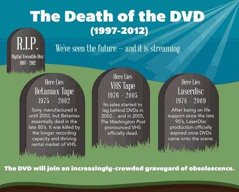 the death of the dvd infographic