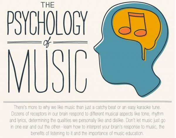 Musical Psychology Infographics