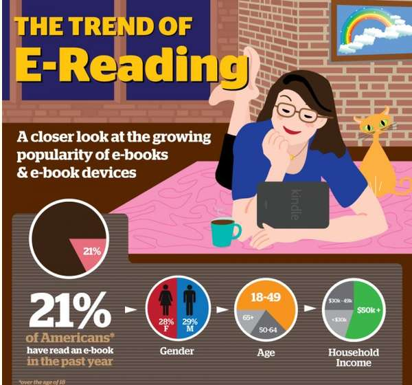 the trend of e reading infographic