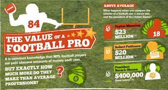 'The Value of a Football Pro'