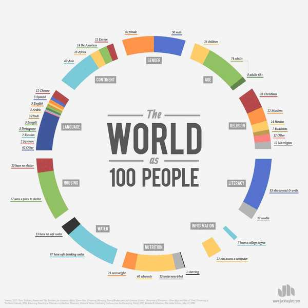 'The World as 100 People'