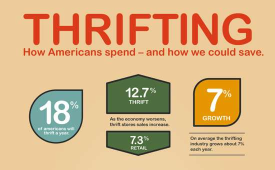 thrifting infographic