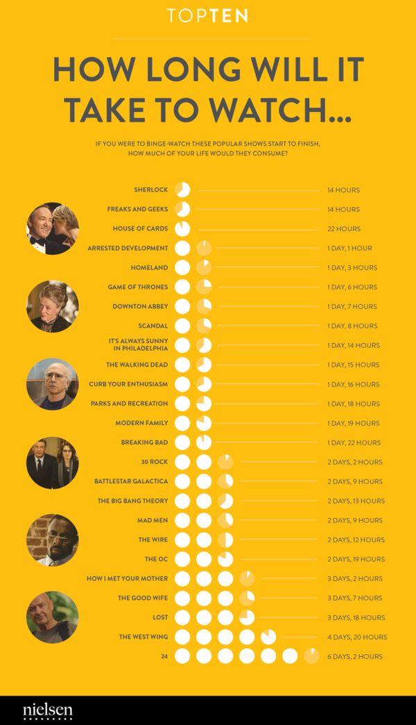TV Consumption Graphics