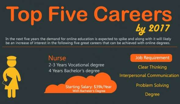 Top Five Careers