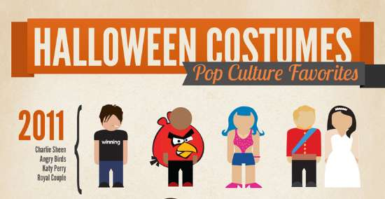 Top Pop Culture Costumes