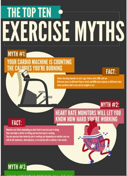 Top Ten Fitness Myths