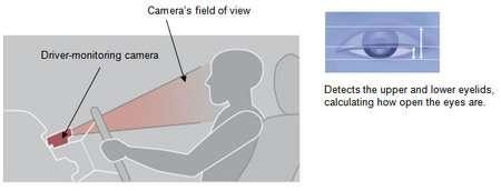 Car Senses Alterness