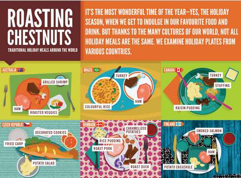 Worldwide Holiday Dinner Infographics