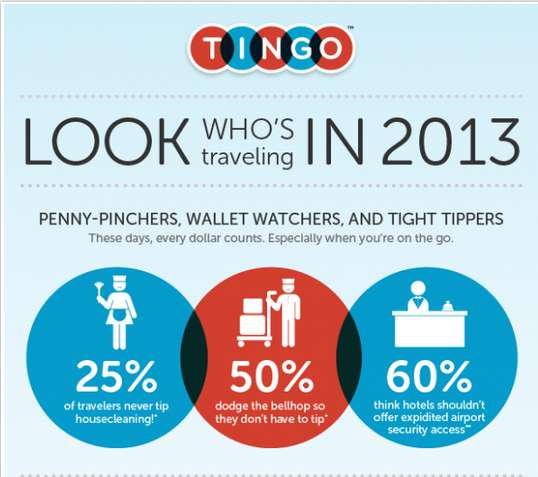 Annual Travel Habits Infographics
