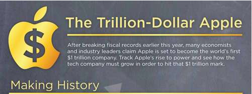 Trillion-Dollar Company Infographics