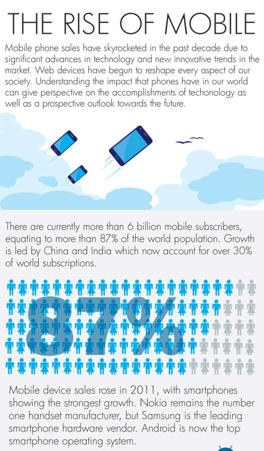 Mobile Sales Infographics