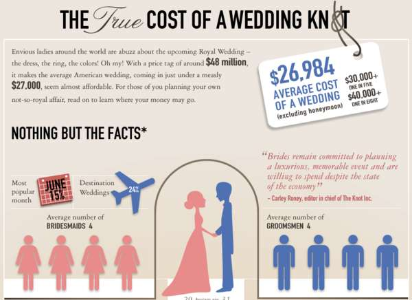 True Cost of a Wedding Infographic