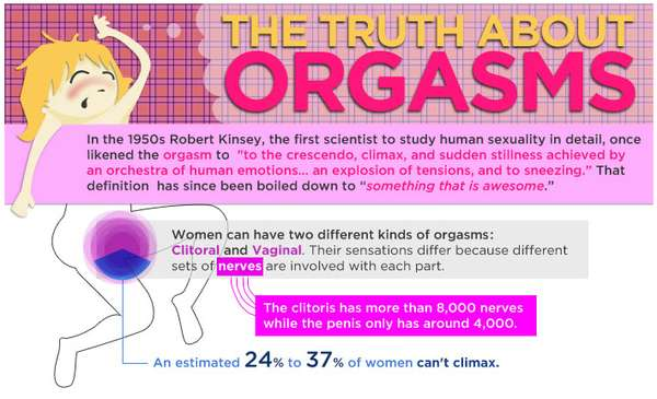 Truth About Orgasms