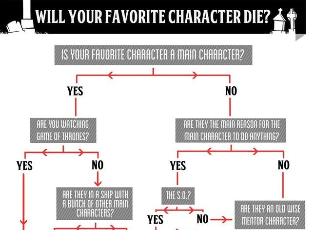 TV Character Fate Flowcharts