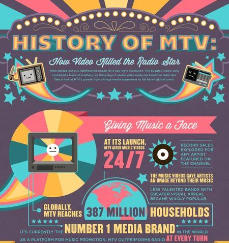 TV Network History Charts