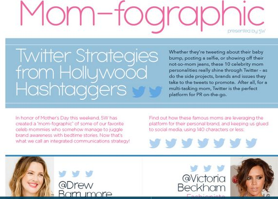 Celebrity Hashtag Infographics