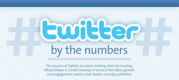 Twitter by the numbers infographic