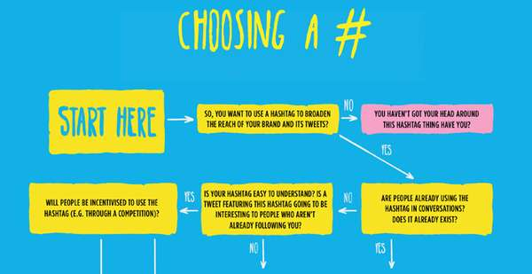 Tweet-Tagging Flowcharts