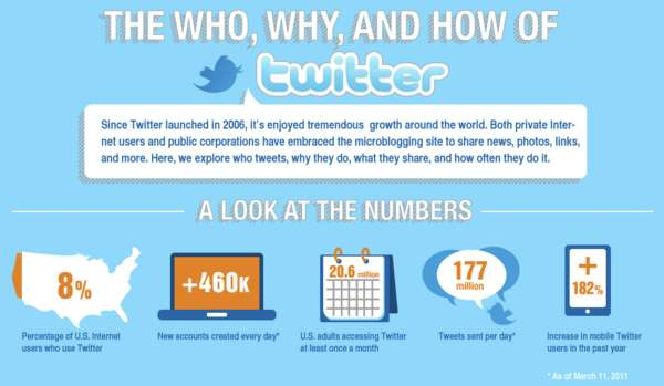 Twitterverse Infographics
