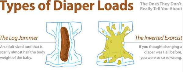 types of diaper loads infographic
