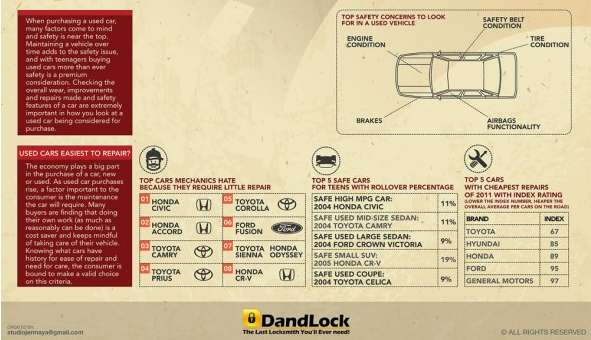 used car infographic