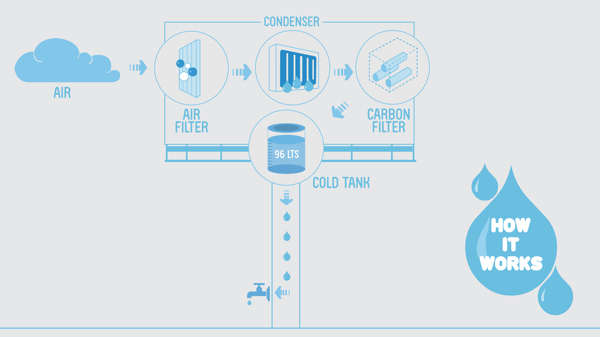 Potable Water Billboard Generators