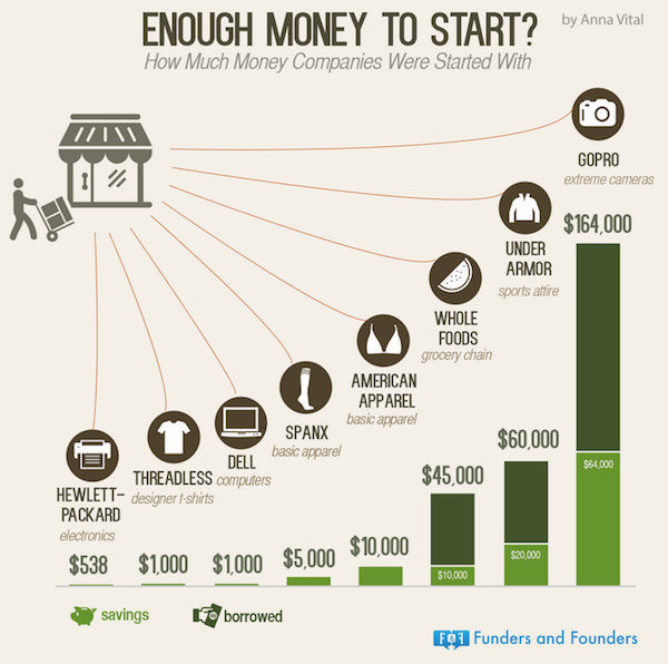 Financial Startup Stats