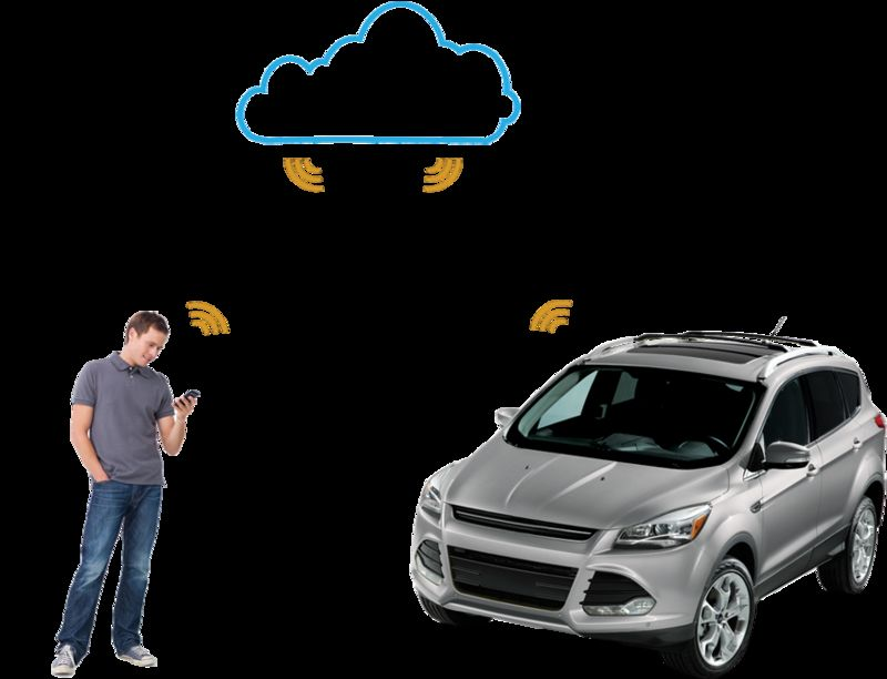 Cloud-Connected Car Apps