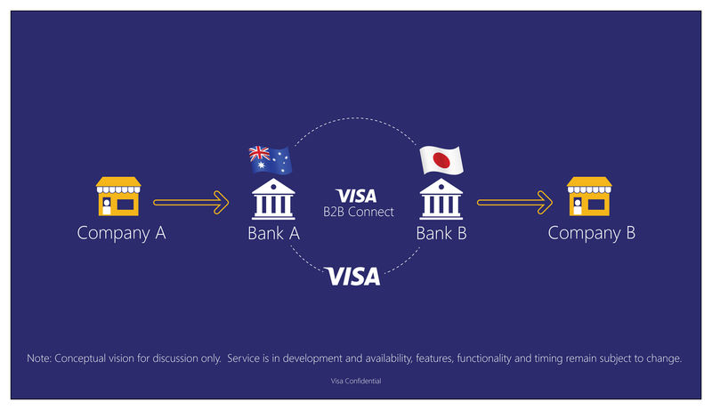 Ultra-Secure Global Payment Systems