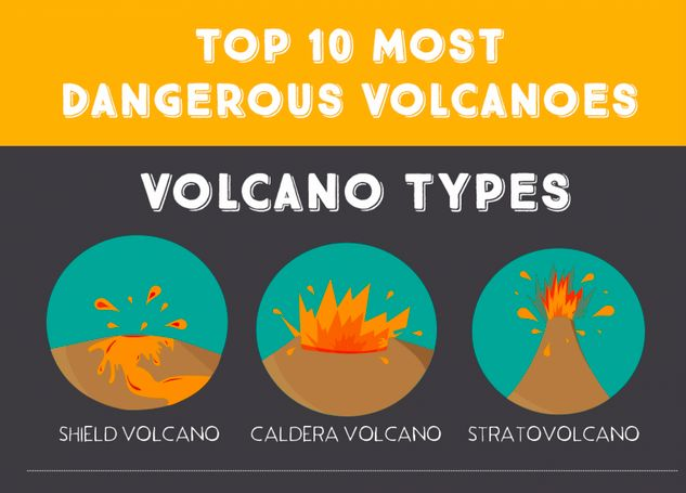 Menacing Volcano Charts