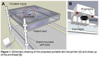 Printing Skin