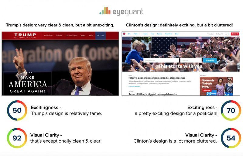 Nuanced Website Analysis