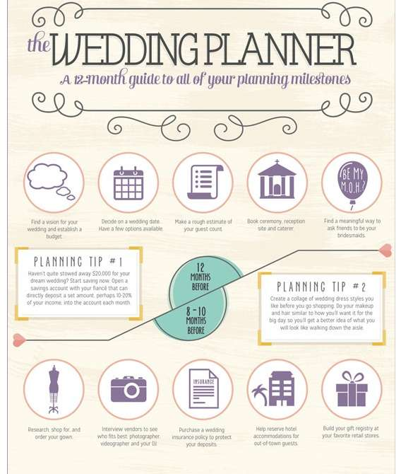 Perfect wedding planning guides wedding planning for What to know about planning a wedding