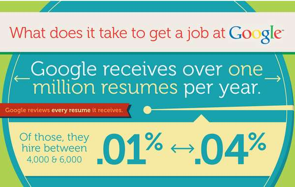 What it Takes to Get a Job at Google