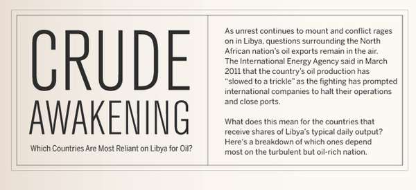 which countries are most reliant on libya for oil