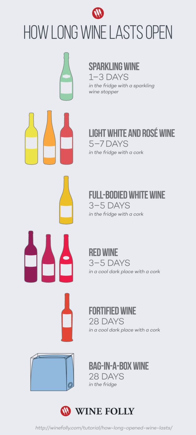 Wine Longevity Guides