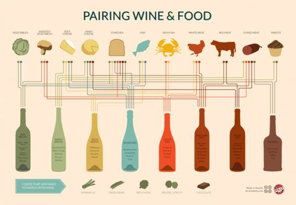 Complementive Food Charts : Wine Pairing Chart