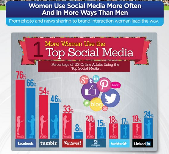 Female Online Behavior Infographics