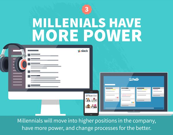 Millennial Workplace Guides