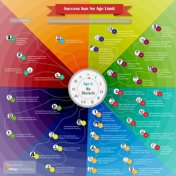 Ageless Success Infographics