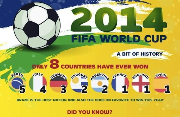 Financial Football Facts