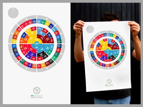2010 World Cup Radial Bracket Poster