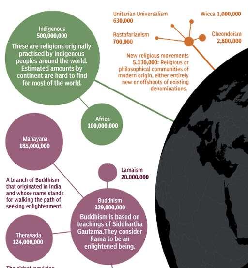 Religious Indicator Infographics