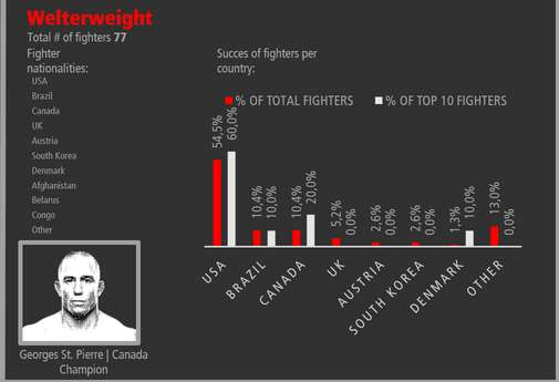 Famous Fighter Nationality Infographics
