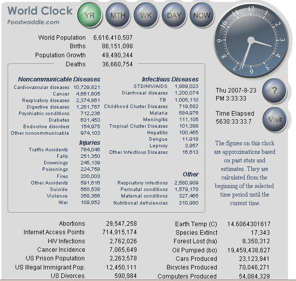 Worldclock Offers Real Time Stats