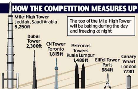 Mile High Tower Update Jeddah Saudi Arabia